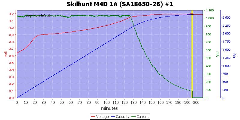 Skilhunt%20M4D%201A%20(SA18650-26)%20%231