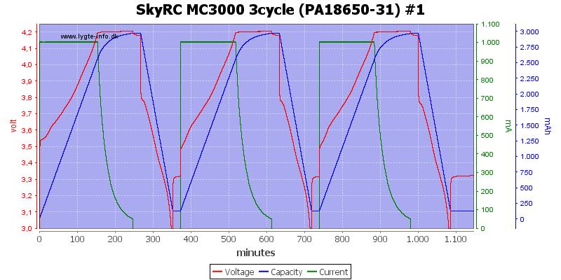 SkyRC%20MC3000%203cycle%20(PA18650-31)%20%231