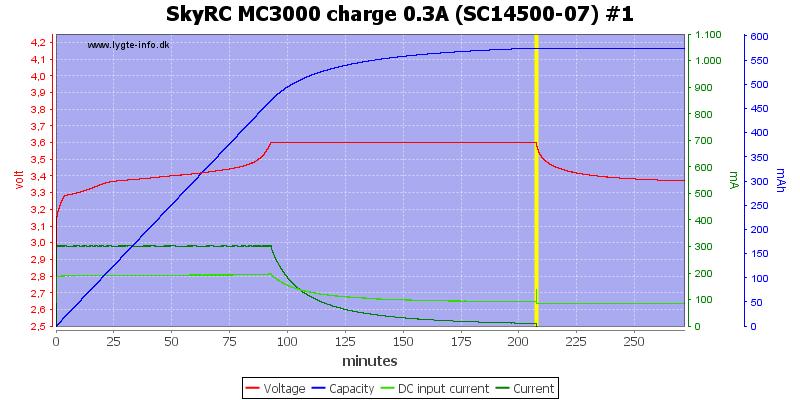 SkyRC%20MC3000%20charge%200.3A%20(SC14500-07)%20%231