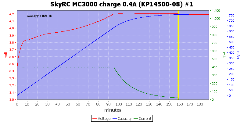 SkyRC%20MC3000%20charge%200.4A%20(KP14500-08)%20%231