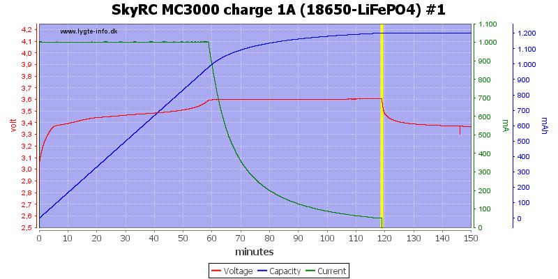 SkyRC%20MC3000%20charge%201A%20(18650-LiFePO4)%20%231