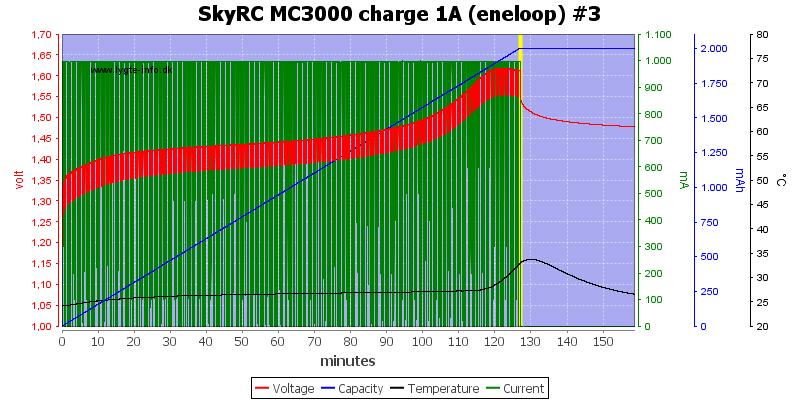 SkyRC%20MC3000%20charge%201A%20(eneloop)%20%233