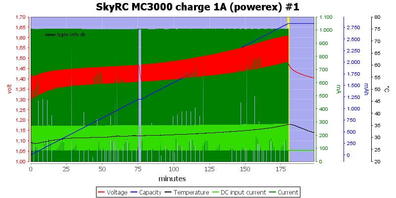 SkyRC%20MC3000%20charge%201A%20(powerex)%20%231