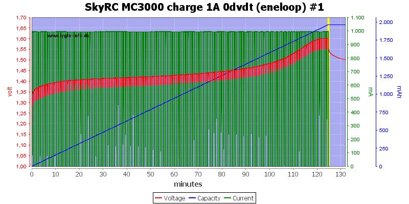 SkyRC%20MC3000%20charge%201A%200dvdt%20(eneloop)%20%231
