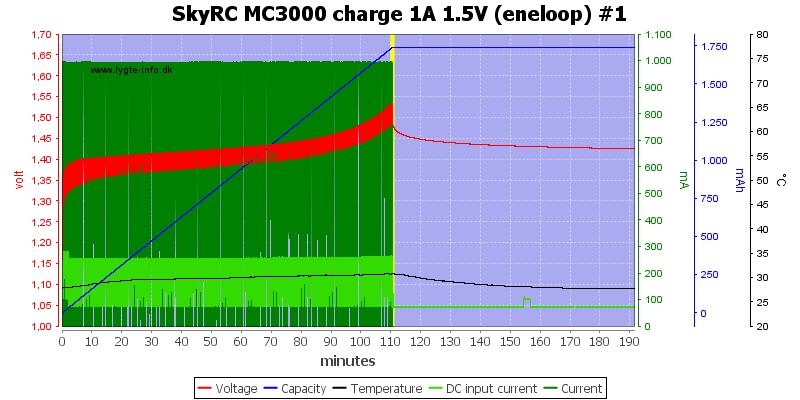 SkyRC%20MC3000%20charge%201A%201.5V%20(eneloop)%20%231