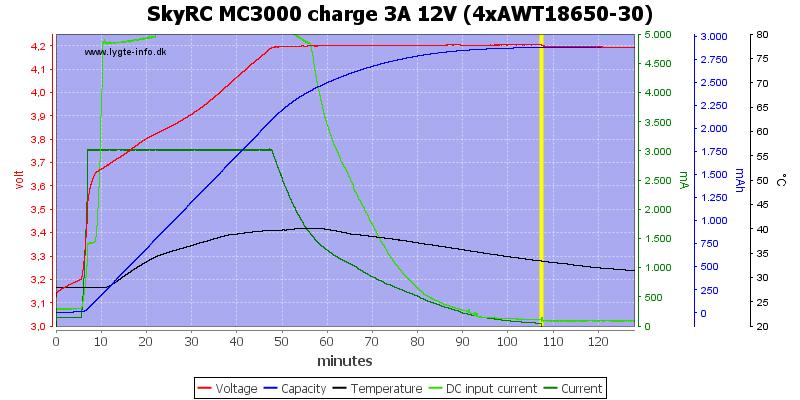 SkyRC%20MC3000%20charge%203A%2012V%20(4xAWT18650-30)