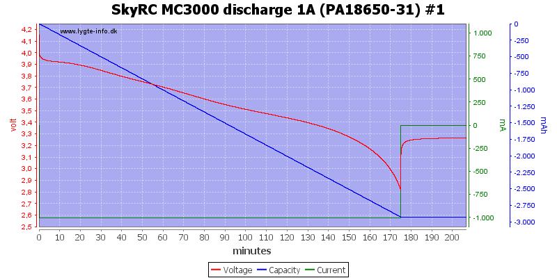 SkyRC%20MC3000%20discharge%201A%20(PA18650-31)%20%231