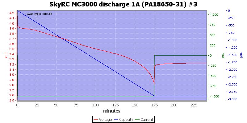 SkyRC%20MC3000%20discharge%201A%20(PA18650-31)%20%233