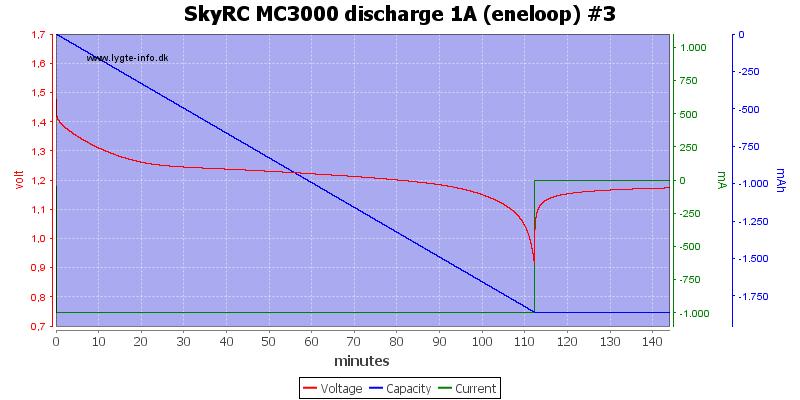 SkyRC%20MC3000%20discharge%201A%20(eneloop)%20%233