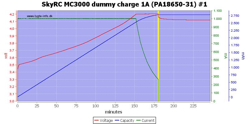 SkyRC%20MC3000%20dummy%20charge%201A%20(PA18650-31)%20%231