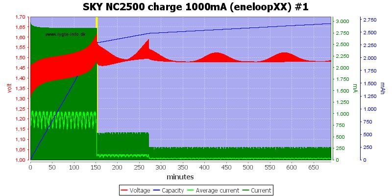 SKY%20NC2500%20charge%201000mA%20(eneloopXX)%20%231