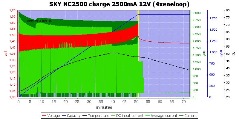SKY%20NC2500%20charge%202500mA%2012V%20(4xeneloop)