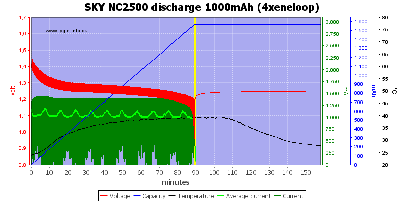 SKY%20NC2500%20discharge%201000mAh%20(4xeneloop)