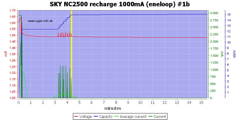 SKY%20NC2500%20recharge%201000mA%20(eneloop)%20%231b