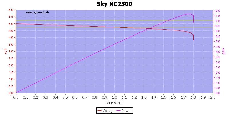 Sky%20NC2500%20load%20sweep