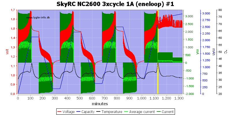 SkyRC%20NC2600%203xcycle%201A%20%28eneloop%29%20%231