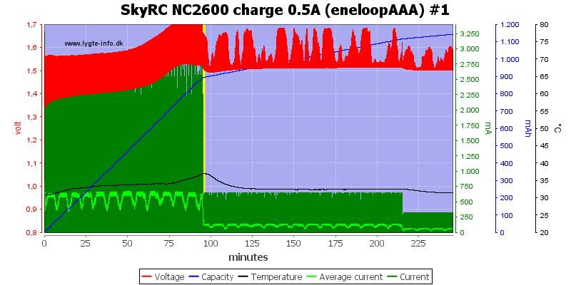 SkyRC%20NC2600%20charge%200.5A%20%28eneloopAAA%29%20%231