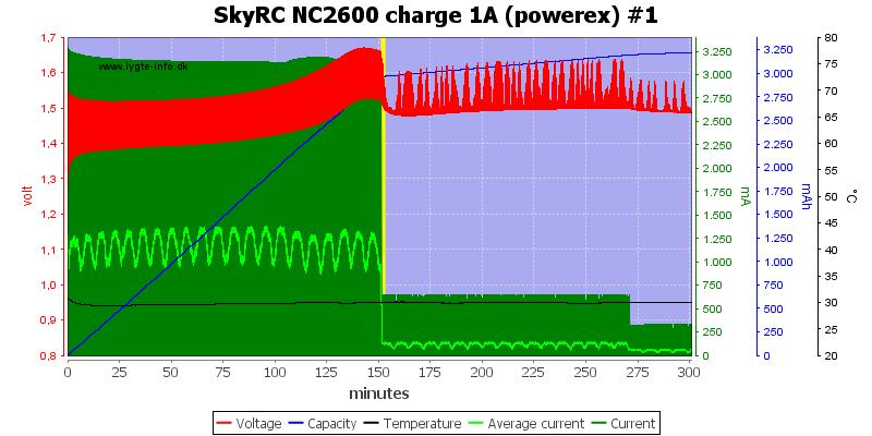 SkyRC%20NC2600%20charge%201A%20%28powerex%29%20%231