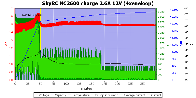 SkyRC%20NC2600%20charge%202.6A%2012V%20%284xeneloop%29