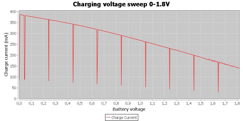 Charging%20voltage%20sweep%200-1.8V