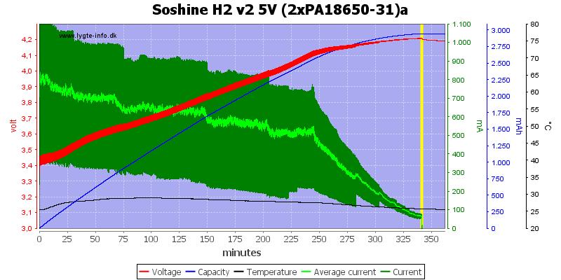 Soshine%20H2%20v2%205V%20(2xPA18650-31)a