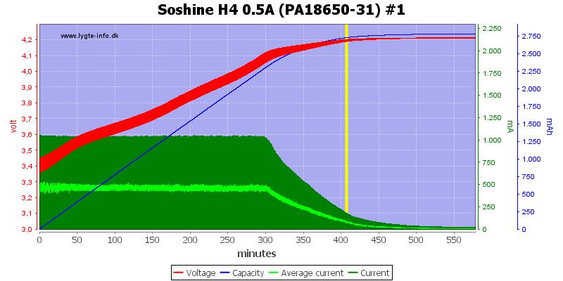 Soshine%20H4%200.5A%20(PA18650-31)%20%231