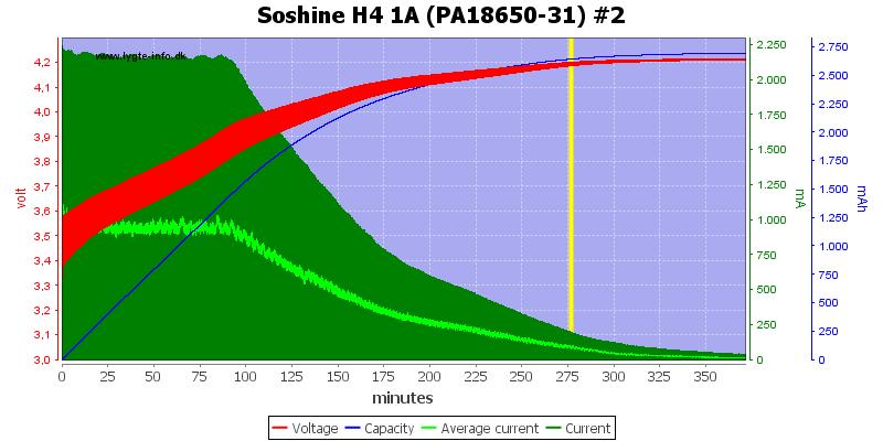 Soshine%20H4%201A%20(PA18650-31)%20%232