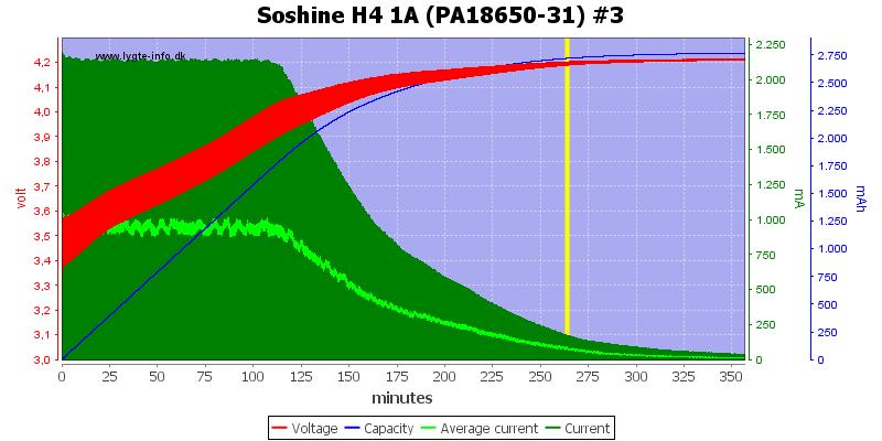 Soshine%20H4%201A%20(PA18650-31)%20%233