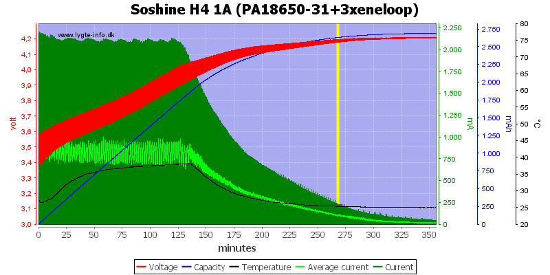 Soshine%20H4%201A%20(PA18650-31+3xeneloop)