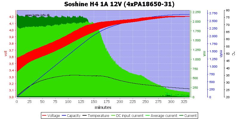 Soshine%20H4%201A%2012V%20(4xPA18650-31)