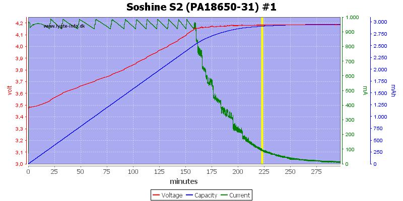 Soshine%20S2%20(PA18650-31)%20%231