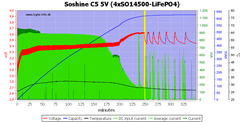 Soshine%20C5%205V%20(4xSO14500-LiFePO4)