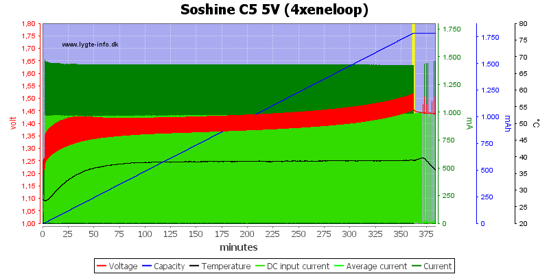 Soshine%20C5%205V%20(4xeneloop)