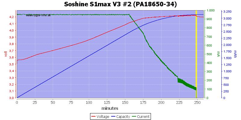 Soshine%20S1max%20V3%20%232%20(PA18650-34)