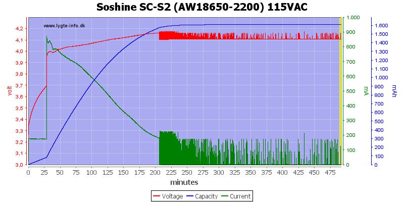 Soshine%20SC-S2%20(AW18650-2200)%20115VAC