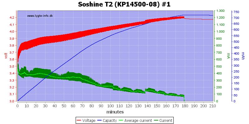 Soshine%20T2%20%28KP14500-08%29%20%231