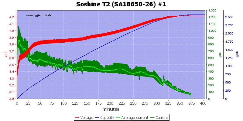 Soshine%20T2%20%28SA18650-26%29%20%231