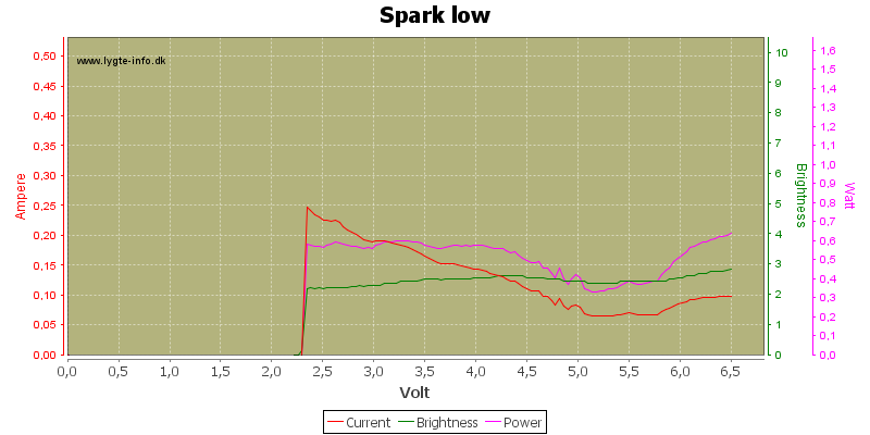 Spark%20low