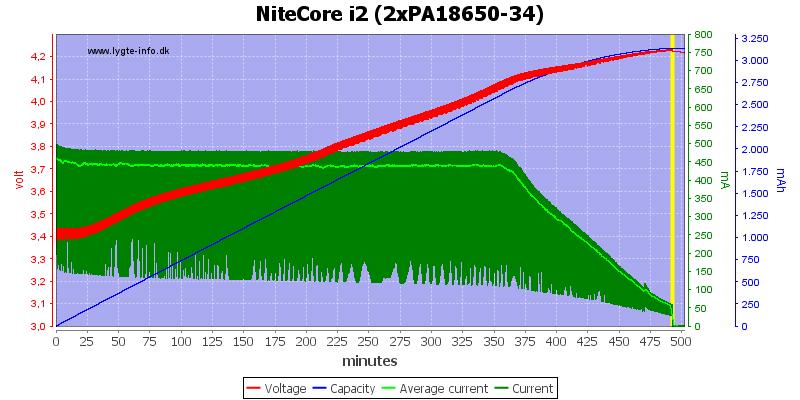 NiteCore%20i2%20(2xPA18650-34)