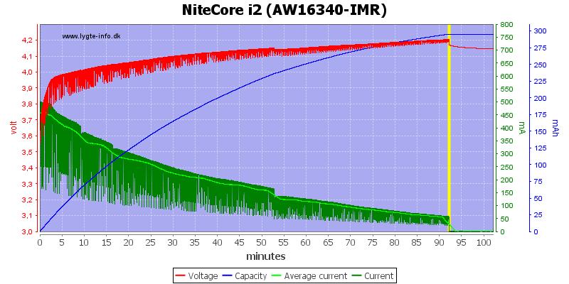 NiteCore%20i2%20(AW16340-IMR)
