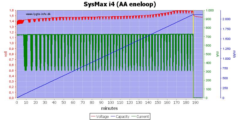 SysMax%20i4%20(AA%20eneloop)