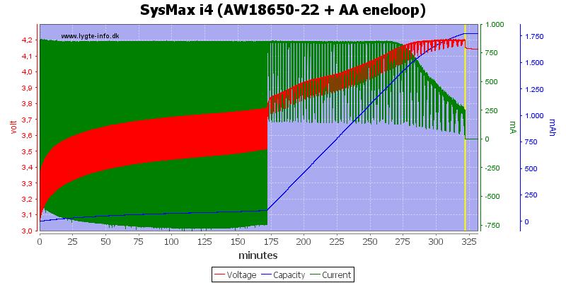 SysMax%20i4%20(AW18650-22%20+%20AA%20eneloop)