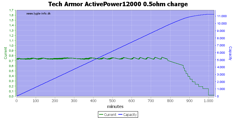 Tech%20Armor%20ActivePower12000%200.5ohm%20charge