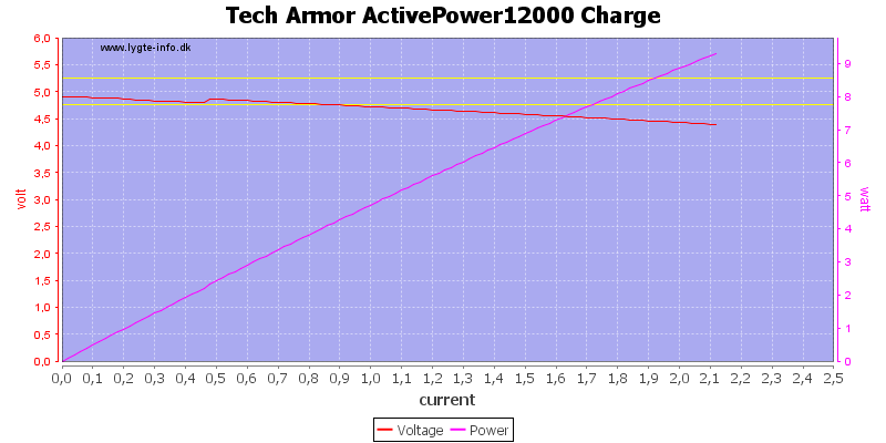 Tech%20Armor%20ActivePower12000%20Charge%20load%20sweep