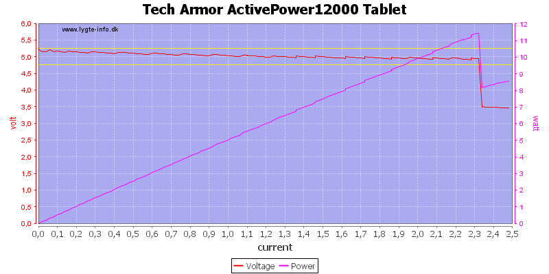 Tech%20Armor%20ActivePower12000%20Tablet%20load%20sweep