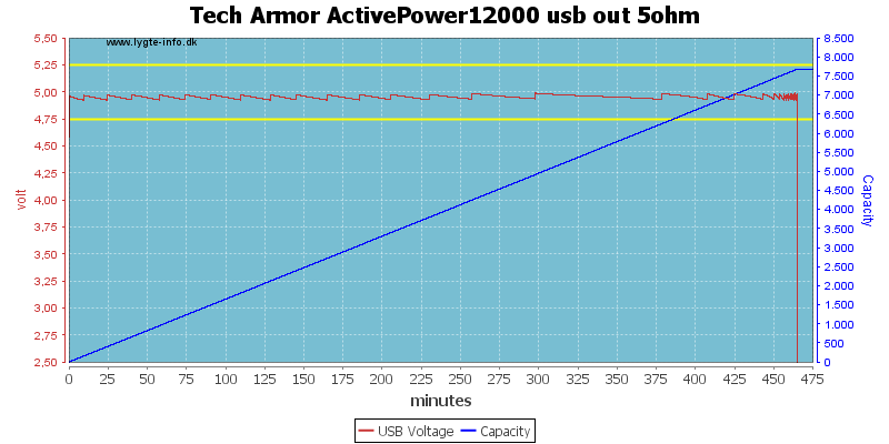 Tech%20Armor%20ActivePower12000%20usb%20out%205ohm
