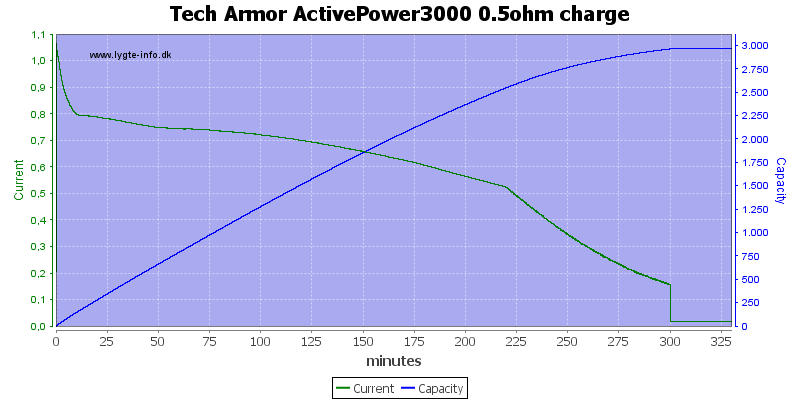 Tech%20Armor%20ActivePower3000%200.5ohm%20charge