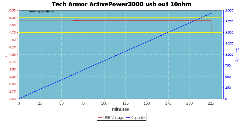 Tech%20Armor%20ActivePower3000%20usb%20out%2010ohm