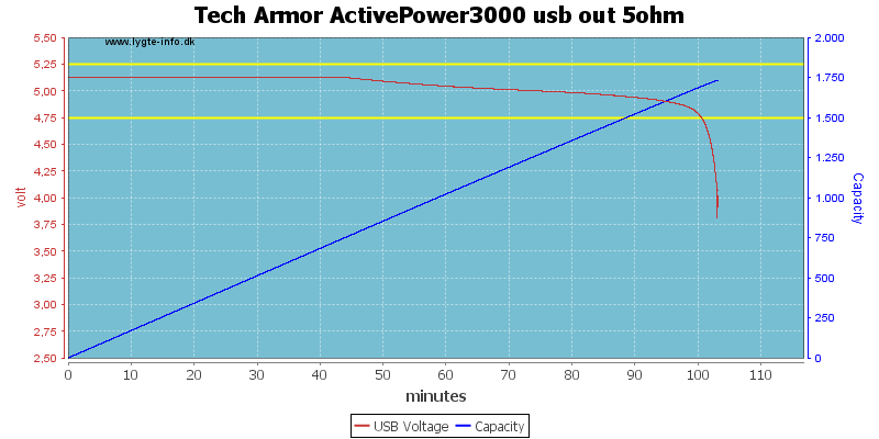 Tech%20Armor%20ActivePower3000%20usb%20out%205ohm