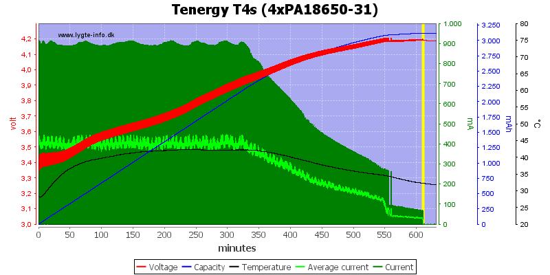 Tenergy%20T4s%20(4xPA18650-31)
